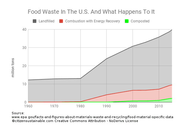 U.S. food waste management landfilled composted