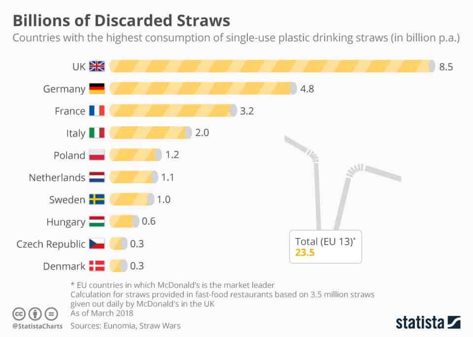 eu_consumption_of_single_use_plastic_drinking_straws